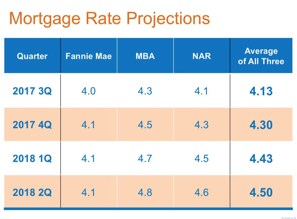 Mortgage Rate Projections 2017 2018 1