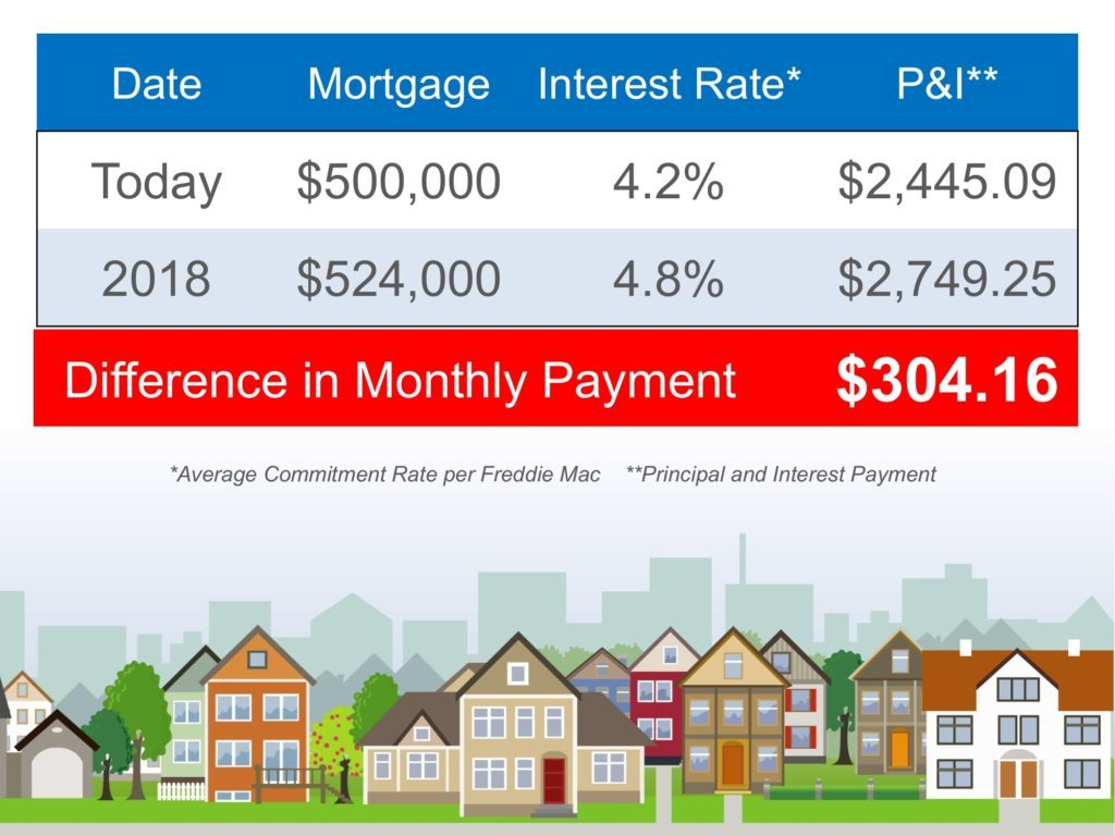 Mortgage Rate Projections 2017 2018 2